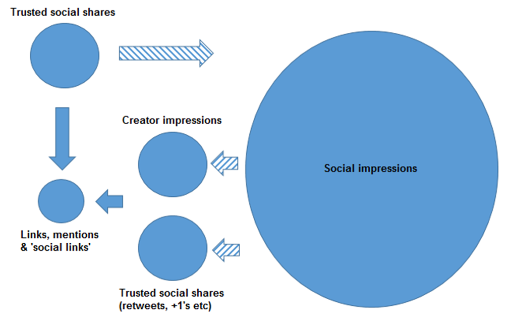 Why Isn't Google Creating Direct Social Value?